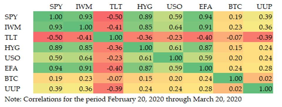 Correlation analysis of assets in Q.ai target multi-asset portfolio that includes Bitcoin.